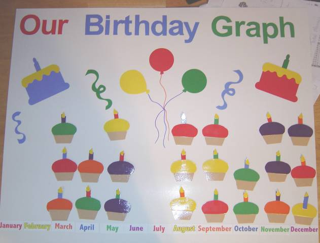 our birthday graph by lexialex at splitcoaststampers